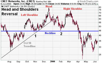 CNET Networks, Inc. (CNET) Head and Shoulders Top example chart from StockCharts