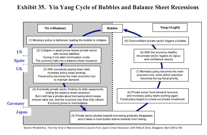 yin-yang economy