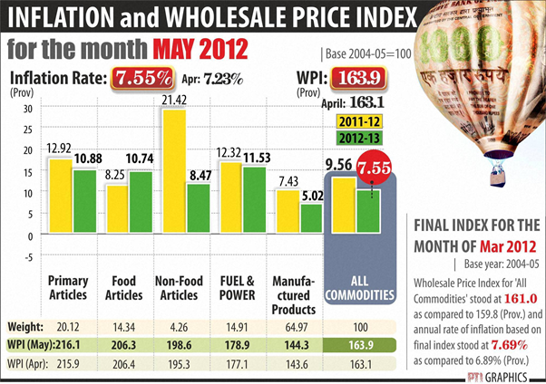 inflation in india The average inflation, consumer price index (cpi) in india from 1958 - 2015 comes up to 746% per annum the attached file contains the year on year inflation.
